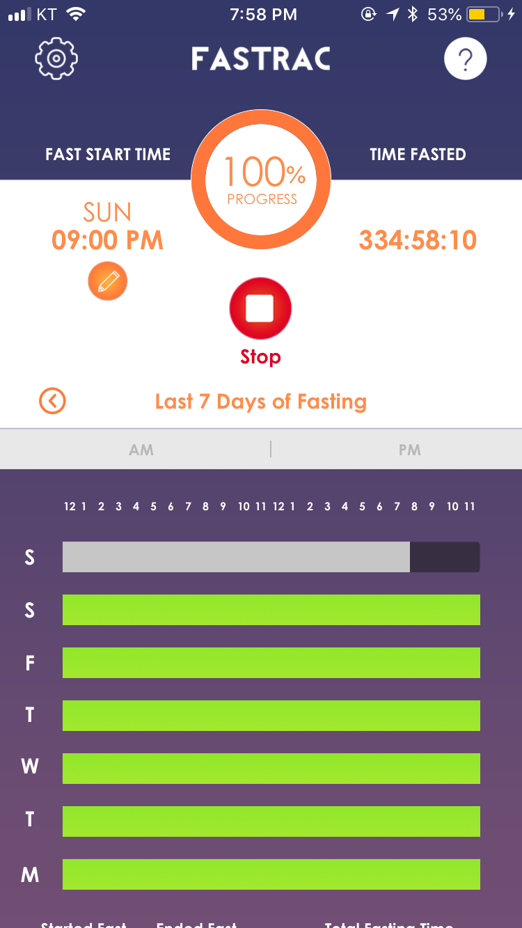 My 14-Day Water Fast – The Lovelight Project